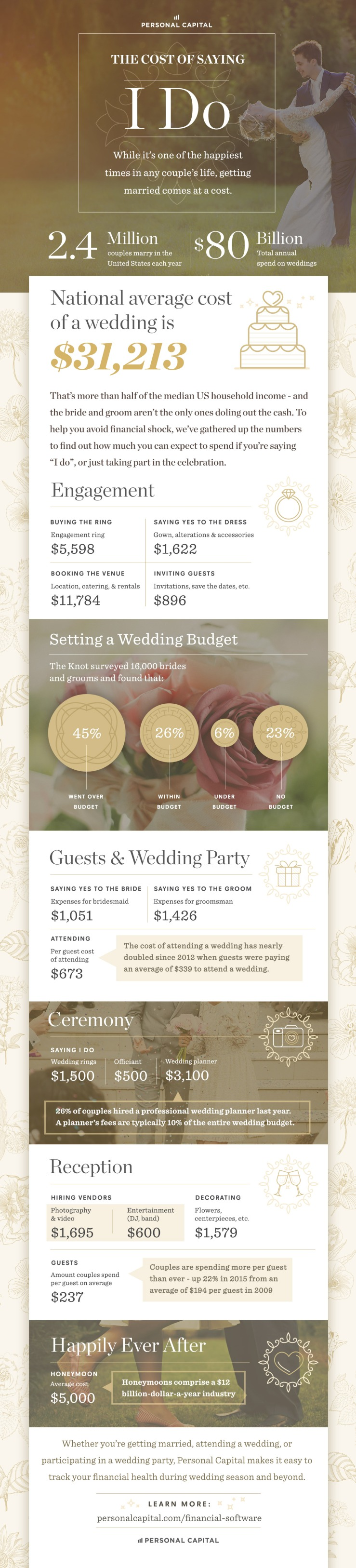 Cost of Saying I Do LRG.jpg